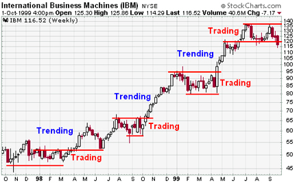 Trends Technical analysis